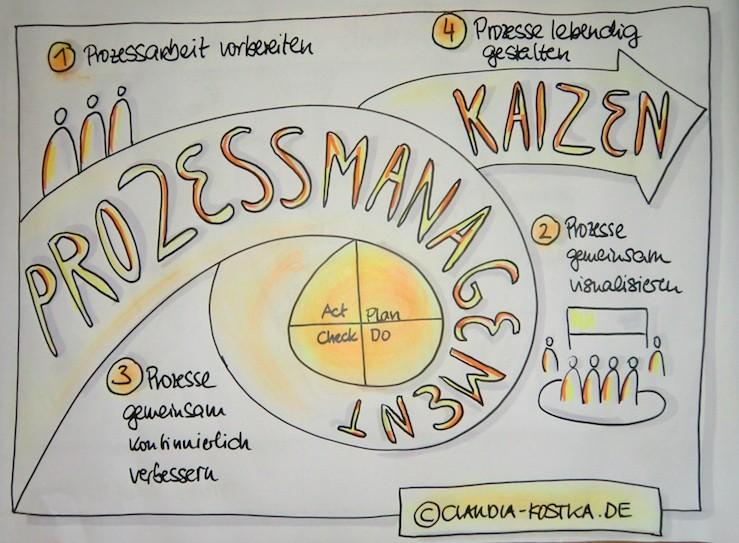 Prozess_Management_Kaizen_KVP
