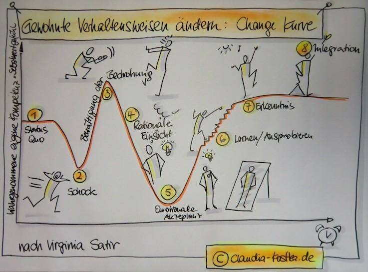 Change_Management_Change-Kurve